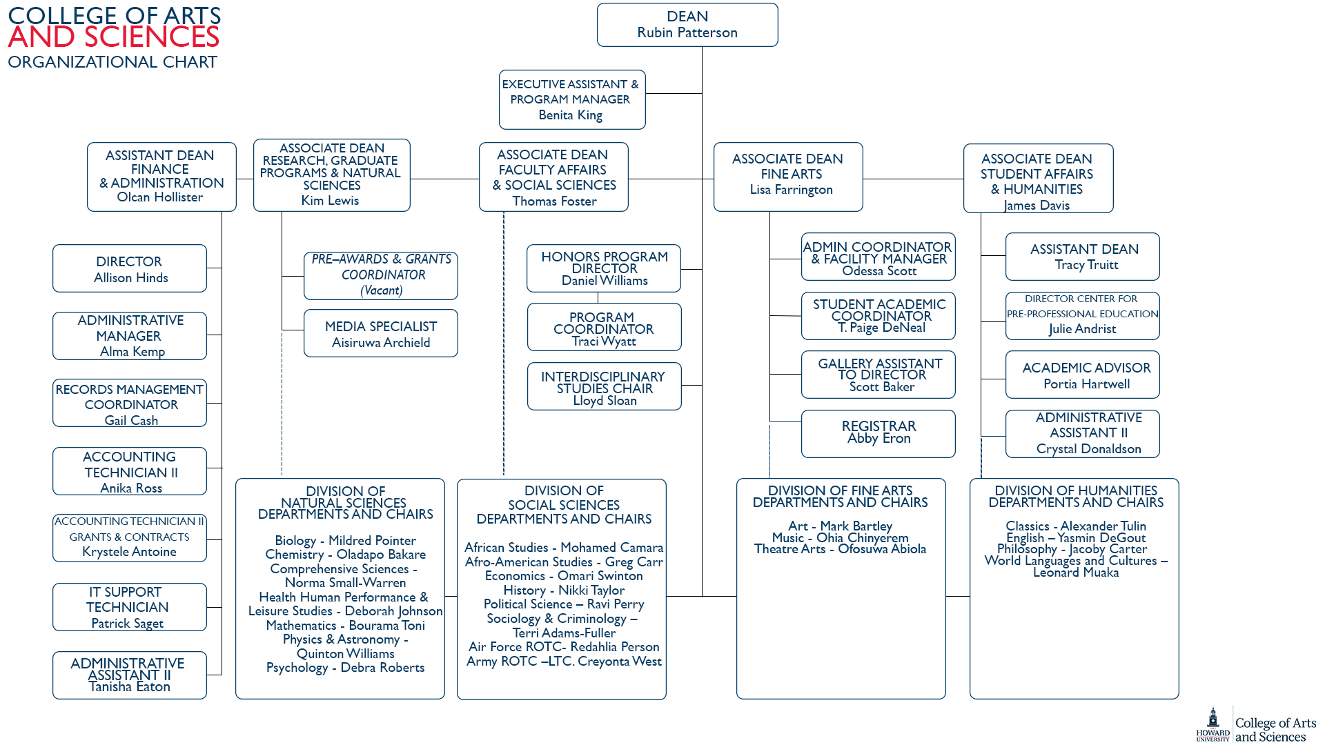 COAS Office of the Dean Organizational Chart 2020
